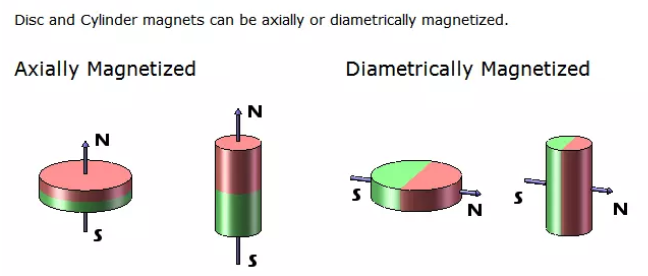Strong Rare Earth Cylinder Magnets