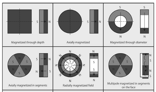 magnetization for ferrite block magnets